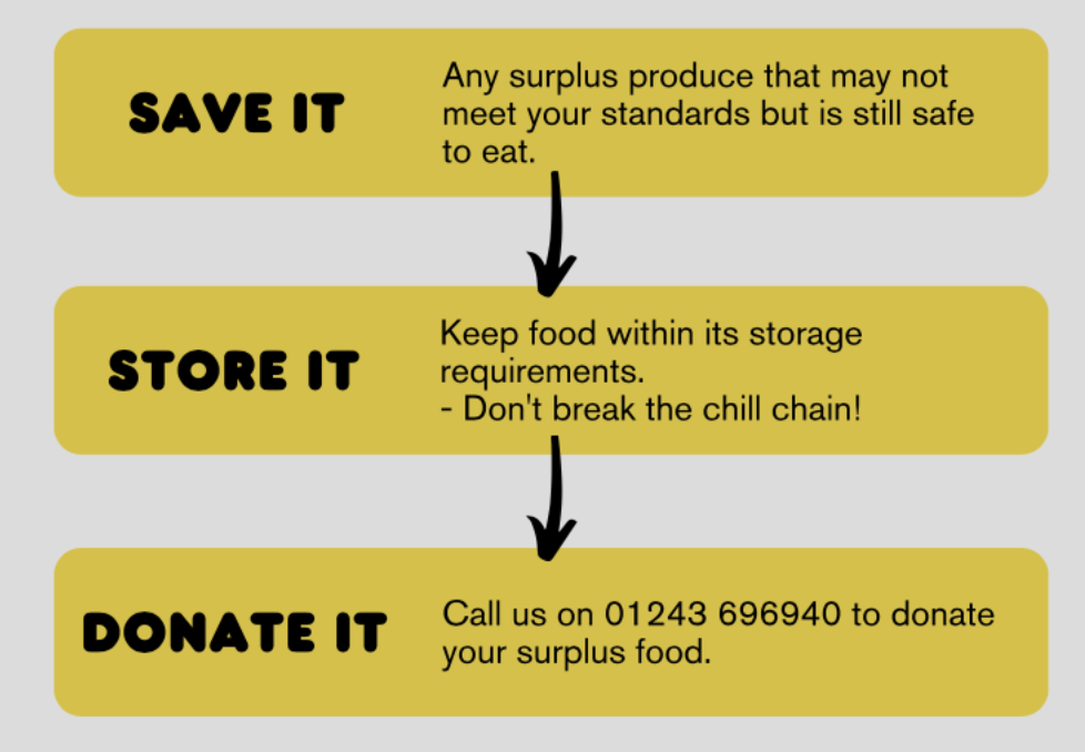 donate-your-surplus-food-waste